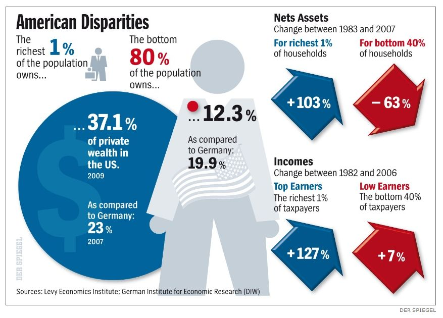 Spiegel International graphic on income disparity