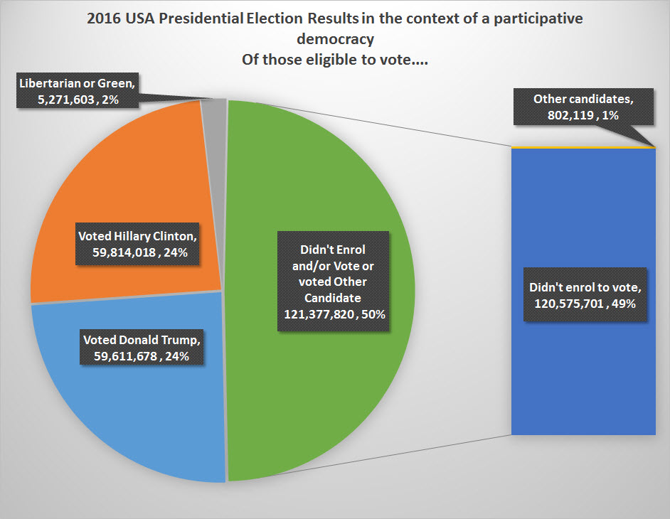 representative-democracy-and-the-usa-2016-election-results-StillThinking
