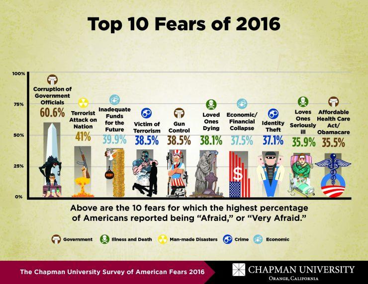 stink-politics-the-chapman-university-survey-of-american-fears-2016