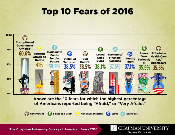 stink-politics-the-chapman-university-survey-of-american-fears-2016