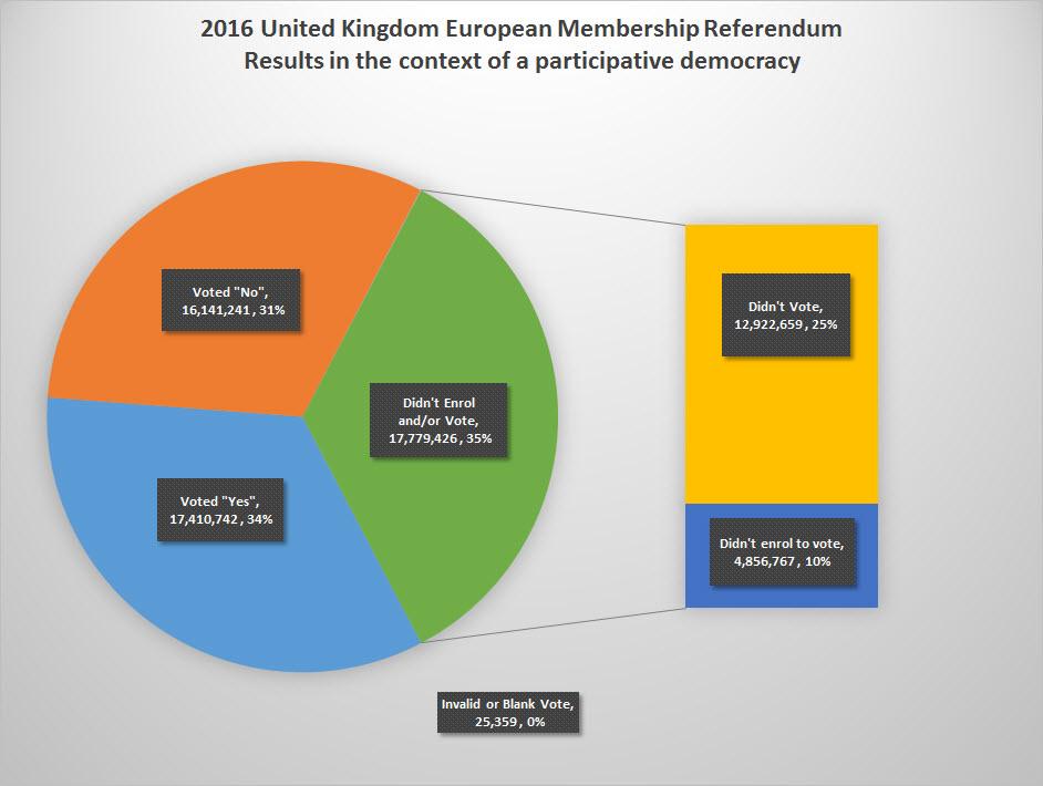 Stink Politics Brexit poll stillthinking about representative democracy