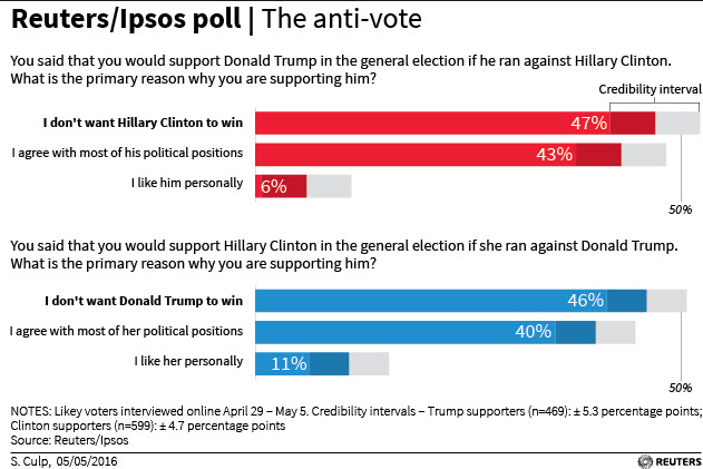 stink-politics-both-clinton-and-trump-are-disliked-image-is-reuters-poll-chart